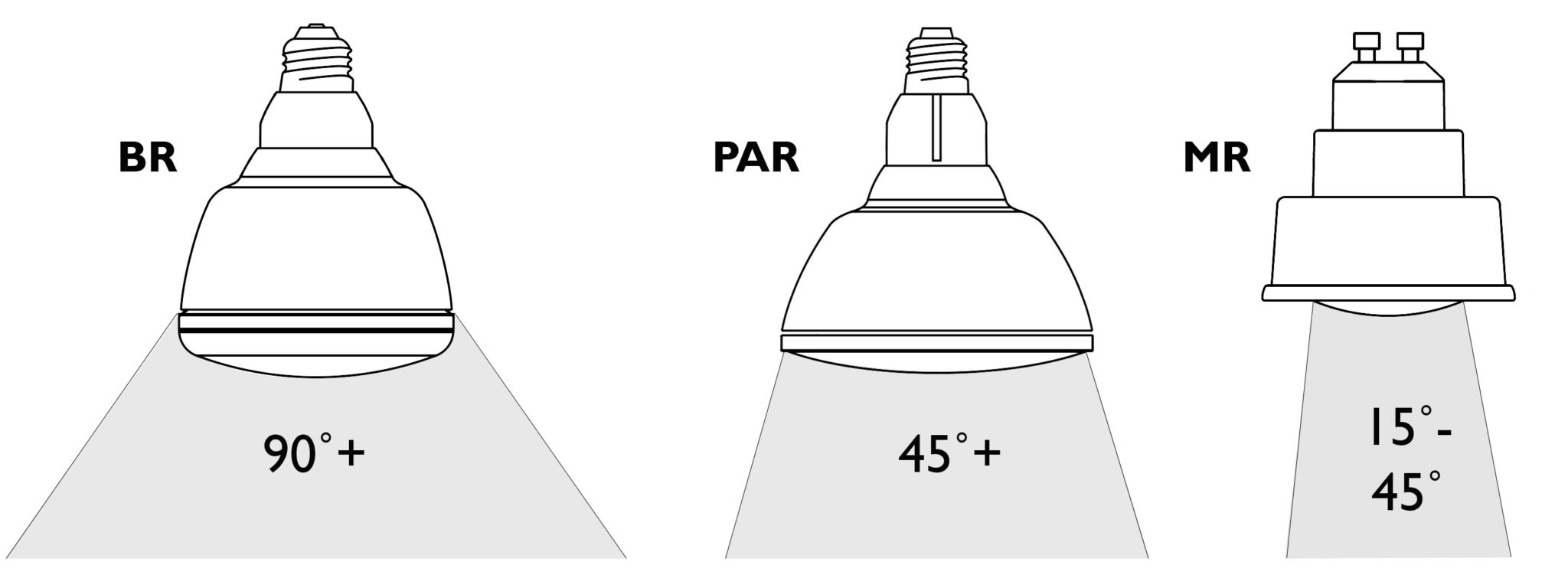 BR PAR MR Comparison Illustration Diagram Image