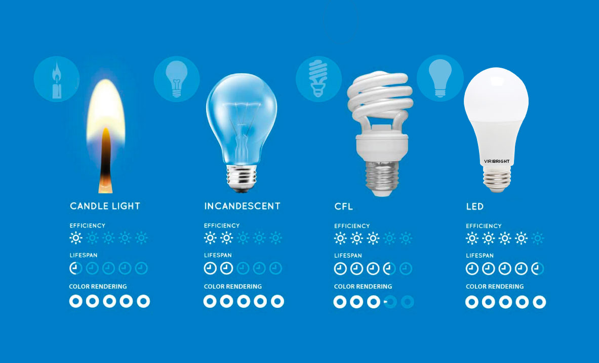 Viribright comparison between candle light, incandescent bulbs, CLF and LED light bulbs. Shows the lifespan difference as well as efficiency and color rendering